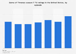 Graph about the show game of thrones